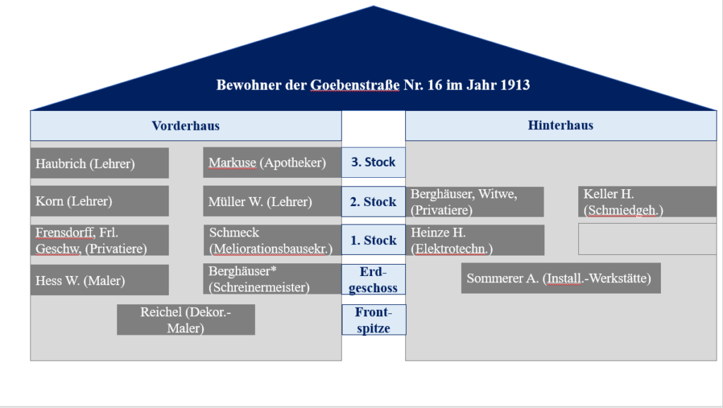 Hausbewohneranalyse+der+Goebenstraße+Nr.+16+im+Jahr+1913