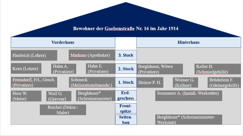 Hausbewohneranalyse+der+Goebenstraße+Nr.+16+im+Jahr+1914