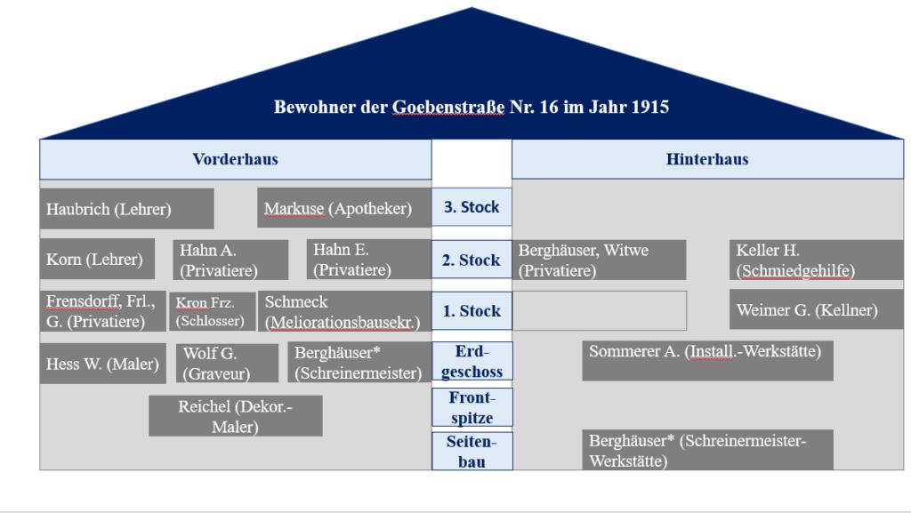 Hausbewohneranalyse+der+Goebenstraße+Nr.+16+im+Jahr+1915