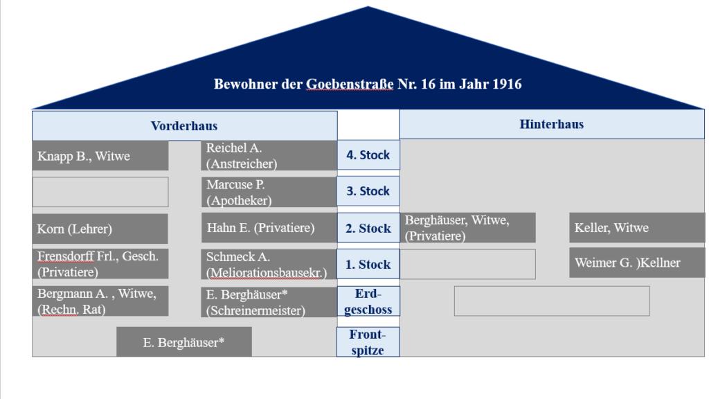 Hausbewohneranalyse+der+Goebenstraße+Nr.+16+im+Jahr+1916