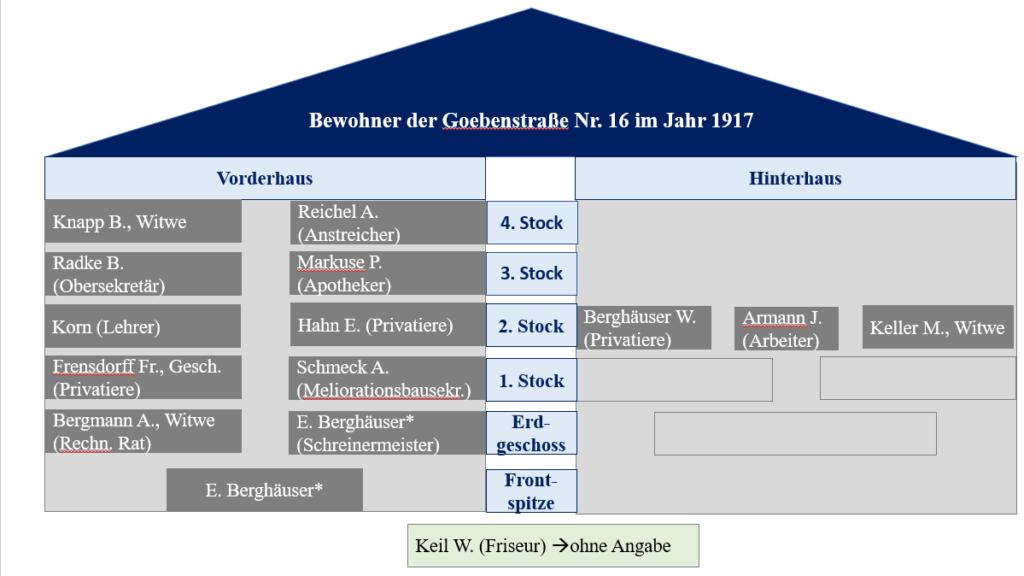 Hausbewohneranalyse+der+Goebenstraße+Nr.+16+im+Jahr+1917