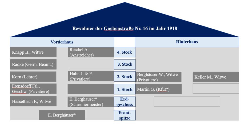 Hausbewohneranalyse+der+Goebenstraße+Nr.+16+im+Jahr+1918