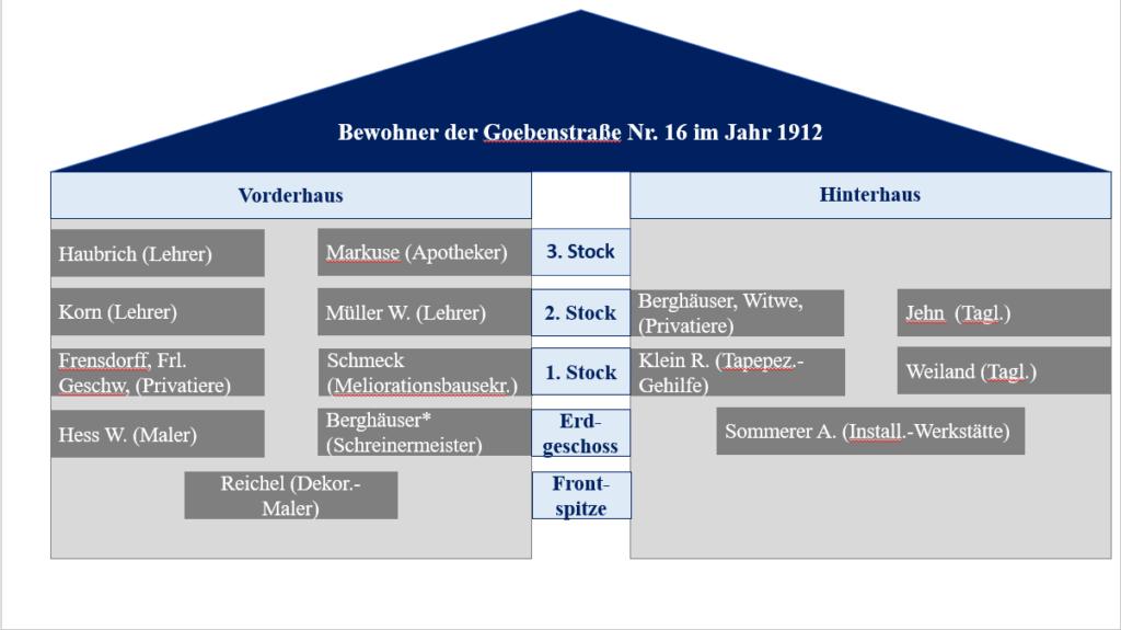 Hausbweohneranalyse+der+Goebenstraße+Nr.+16+im+Jahr+1912